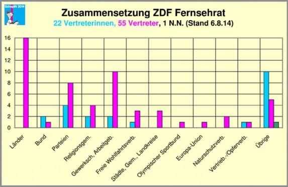 SchspIN_Fernsehrat_1